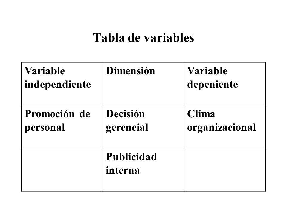 Tabla de variables Variable independiente DimensiónVariable depeniente Promoción de personal Decisión gerencial Clima organizacional Publicidad intern
