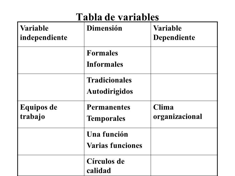 Tabla de variables Variable independiente DimensiónVariable Dependiente Formales Informales Tradicionales Autodirigidos Equipos de trabajo Permanentes