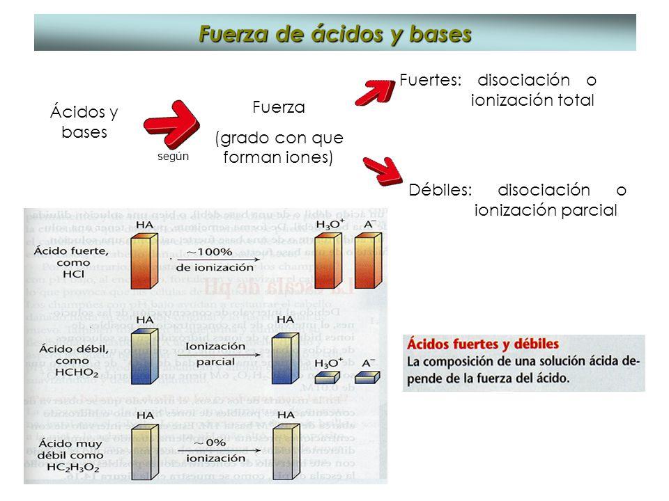 Fuerza de ácidos y bases Ácidos y bases Fuerza (grado con que forman iones) Fuertes: disociación o ionización total Débiles: disociación o ionización