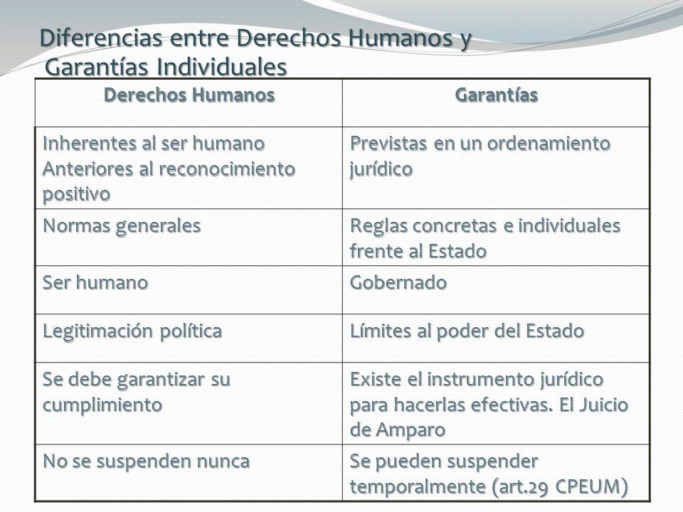 Diferencias entre Derechos Humanos y Garantías Individuales Derechos Humanos Garantías Inherentes al ser humano Anteriores al reconocimiento positivo