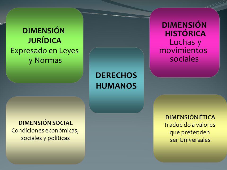 DERECHOS HUMANOS DIMENSIÓN JURÍDICA Expresado en Leyes y Normas DIMENSIÓN ÉTICA Traducido a valores que pretenden ser Universales DIMENSIÓN HISTÓRICA