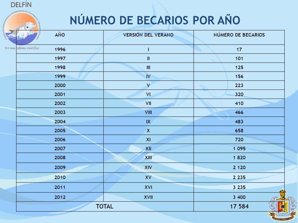 AÑOVERSIÓN DEL VERANONÚMERO DE BECARIOS 1996I17 1997II101 1998III125 1999IV156 2000V223 2001VI320 2002VII410 2003VIII466 2004IX483 2005X658 2006XI720