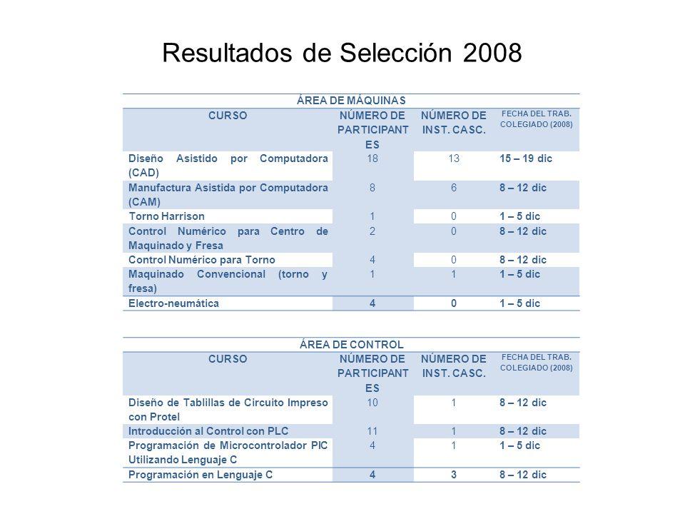 ÁREA DE MÁQUINAS CURSO NÚMERO DE PARTICIPANT ES NÚMERO DE INST.