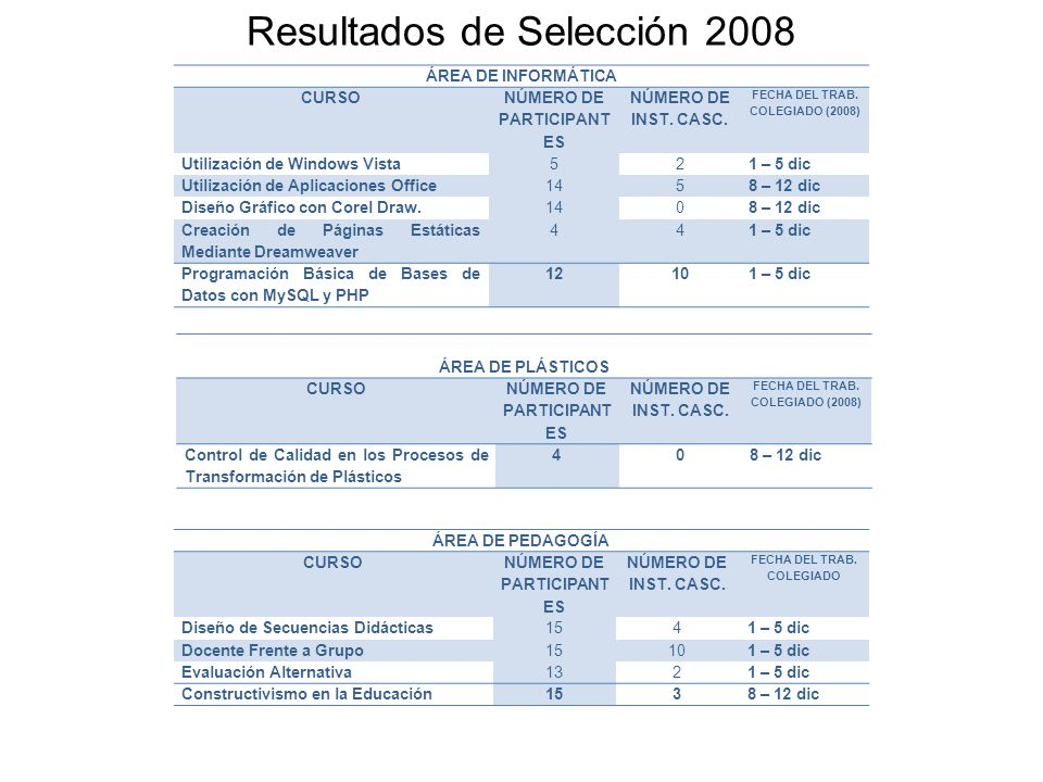 Resultados de Selección 2008 ÁREA DE INFORMÁTICA CURSO NÚMERO DE PARTICIPANT ES NÚMERO DE INST.