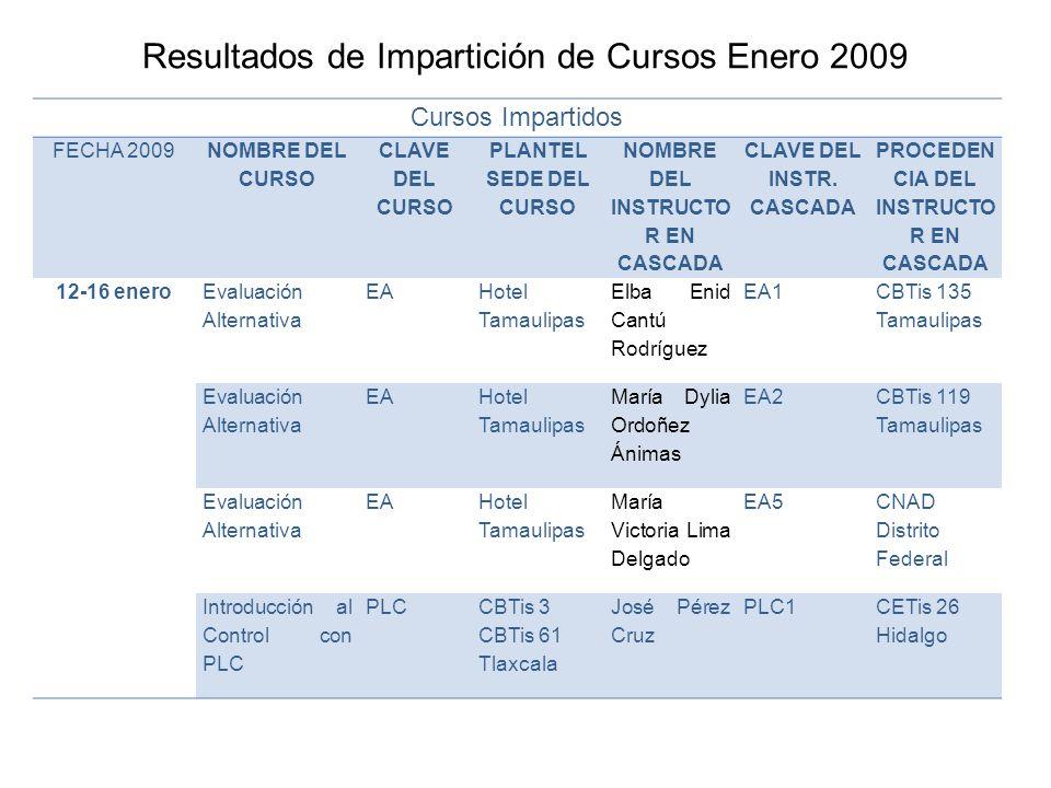 Resultados de Impartición de Cursos Enero 2009 Cursos Impartidos FECHA 2009 NOMBRE DEL CURSO CLAVE DEL CURSO PLANTEL SEDE DEL CURSO NOMBRE DEL INSTRUCTO R EN CASCADA CLAVE DEL INSTR.