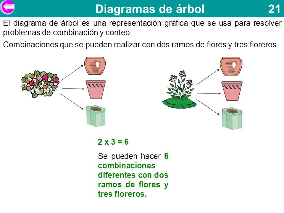 Diagramas de árbol 21 El diagrama de árbol es una representación gráfica que se usa para resolver problemas de combinación y conteo. Combinaciones que