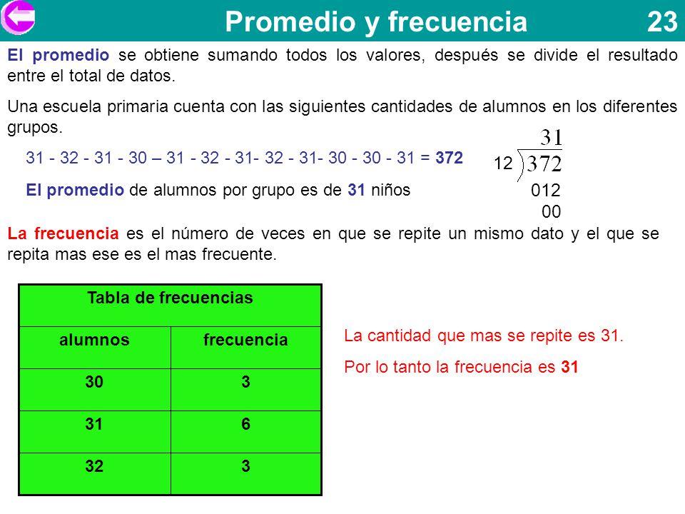 Promedio y frecuencia 23 El promedio se obtiene sumando todos los valores, después se divide el resultado entre el total de datos. Una escuela primari