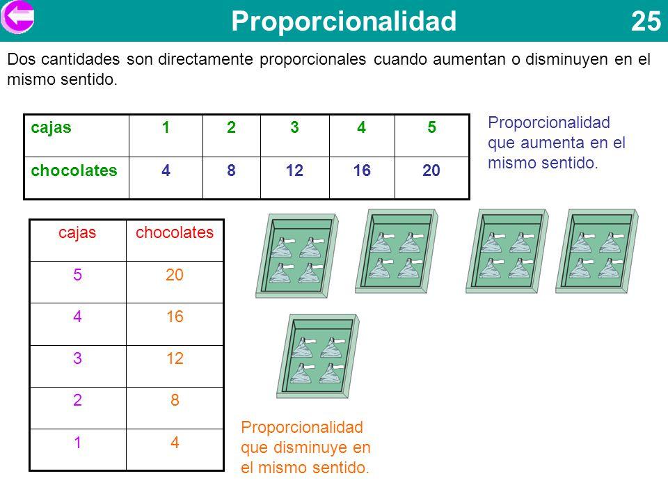Proporcionalidad 25 Dos cantidades son directamente proporcionales cuando aumentan o disminuyen en el mismo sentido. 20161284chocolates 54321cajas Pro