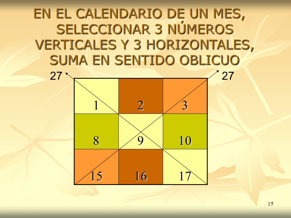 15 EN EL CALENDARIO DE UN MES, SELECCIONAR 3 NÚMEROS VERTICALES Y 3 HORIZONTALES, SUMA EN SENTIDO OBLICUO 123 8910 151617 27