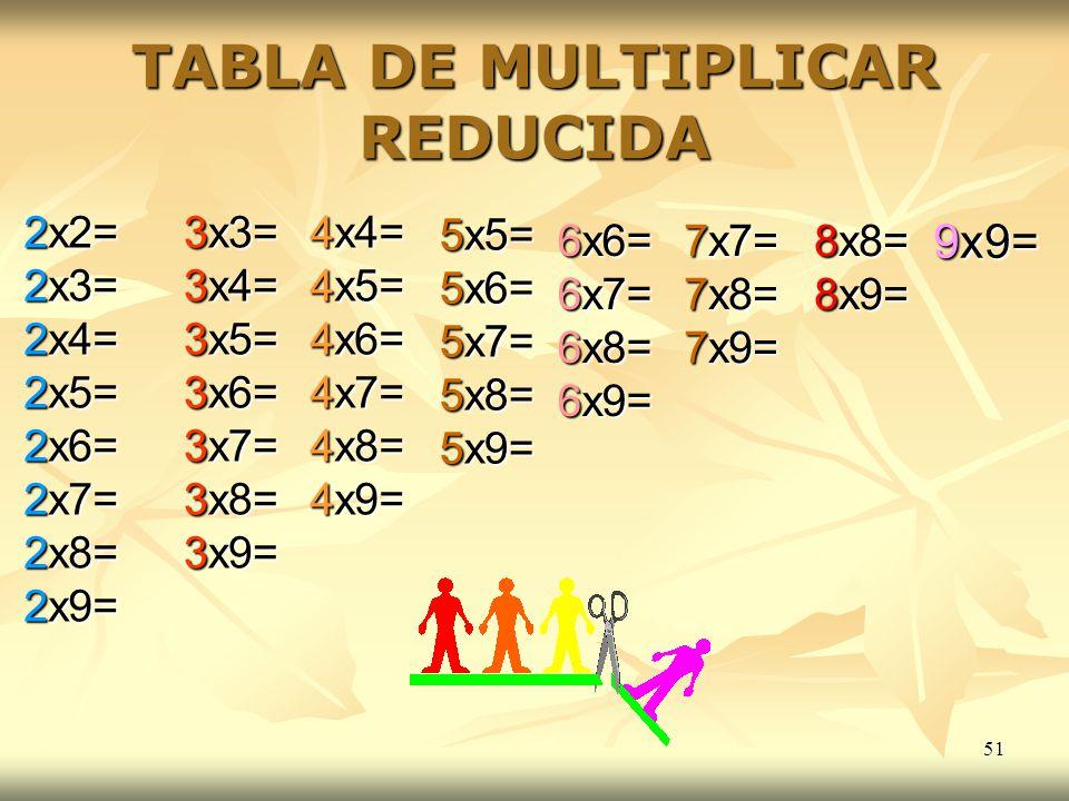 51 TABLA DE MULTIPLICAR REDUCIDA 2x2= 2x3= 2x4= 2x5= 2x6= 2x7= 2x8= 2x9= 3x3= 3x4= 3x5= 3x6= 3x7= 3x8= 3x9= 4x4= 4x5= 4x6= 4x7= 4x8= 4x9= 5x5= 5x6= 5x