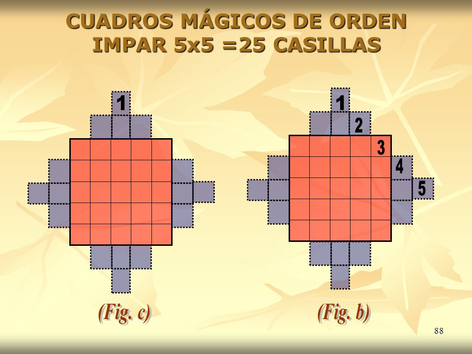 88 CUADROS MÁGICOS DE ORDEN IMPAR 5x5 =25 CASILLAS