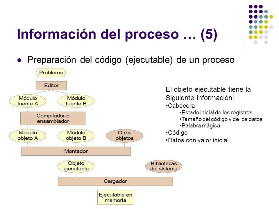 Información del proceso … (5) Preparación del código (ejecutable) de un proceso El objeto ejecutable tiene la Siguiente información: Cabecera Estado i
