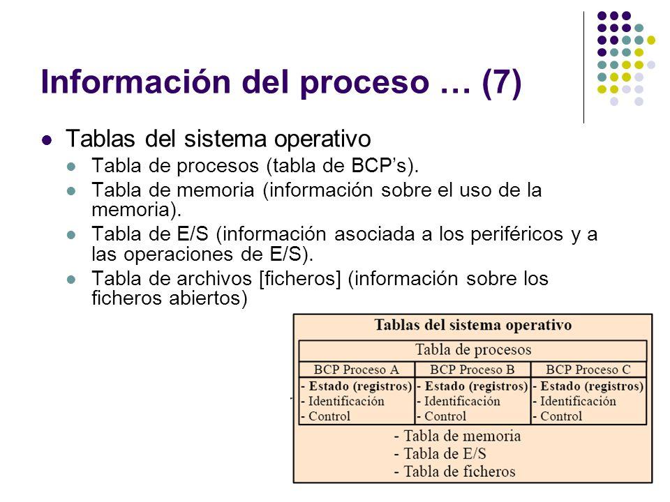 Información del proceso … (7) Tablas del sistema operativo Tabla de procesos (tabla de BCPs). Tabla de memoria (información sobre el uso de la memoria