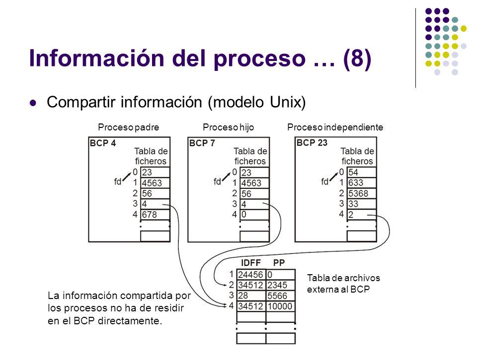 Información del proceso … (8) Compartir información (modelo Unix) Proceso padreProceso hijoProceso independiente Tabla de archivos externa al BCP La i