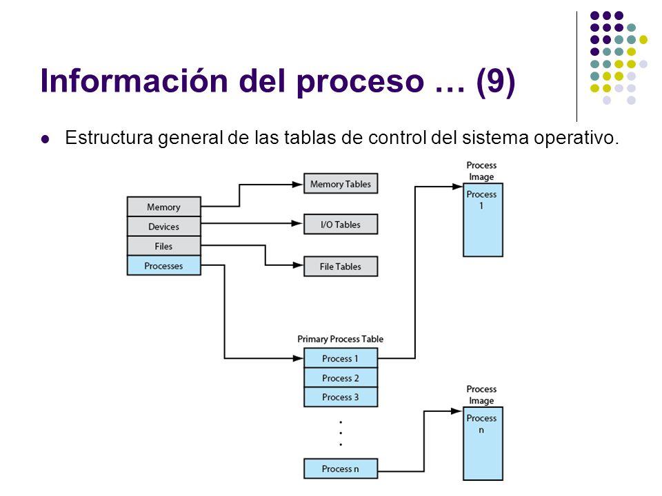 Información del proceso … (9) Estructura general de las tablas de control del sistema operativo.