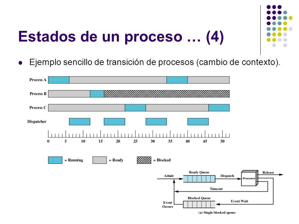 Estados de un proceso … (4) Ejemplo sencillo de transición de procesos (cambio de contexto).