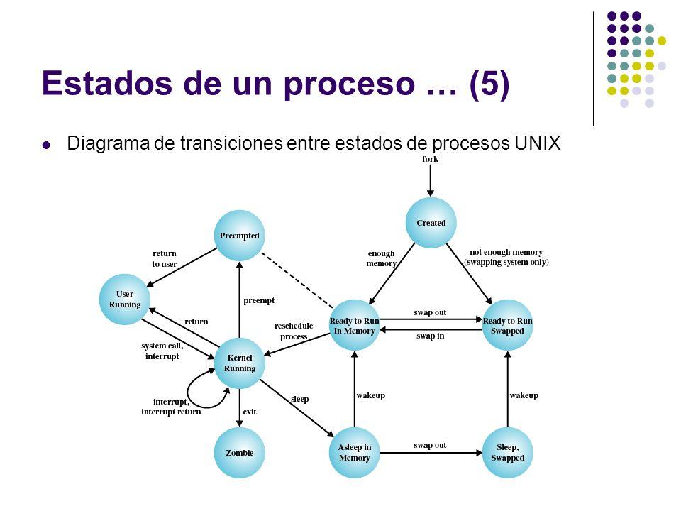Estados de un proceso … (5) Diagrama de transiciones entre estados de procesos UNIX