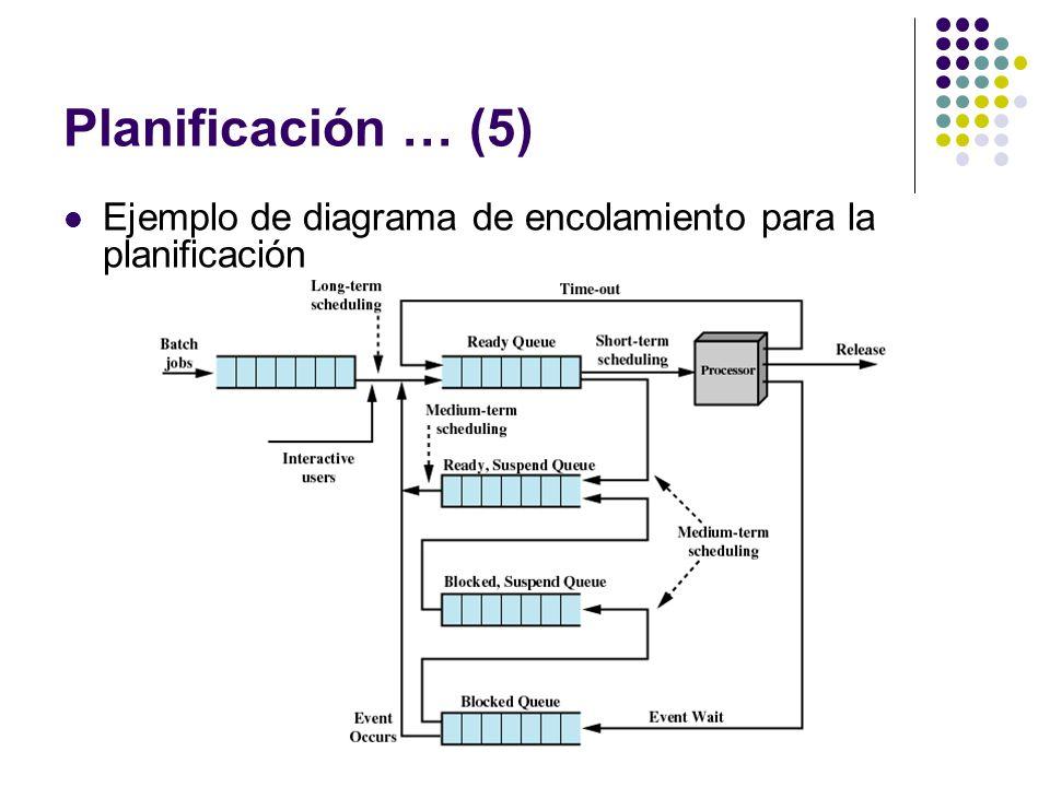 Planificación … (5) Ejemplo de diagrama de encolamiento para la planificación