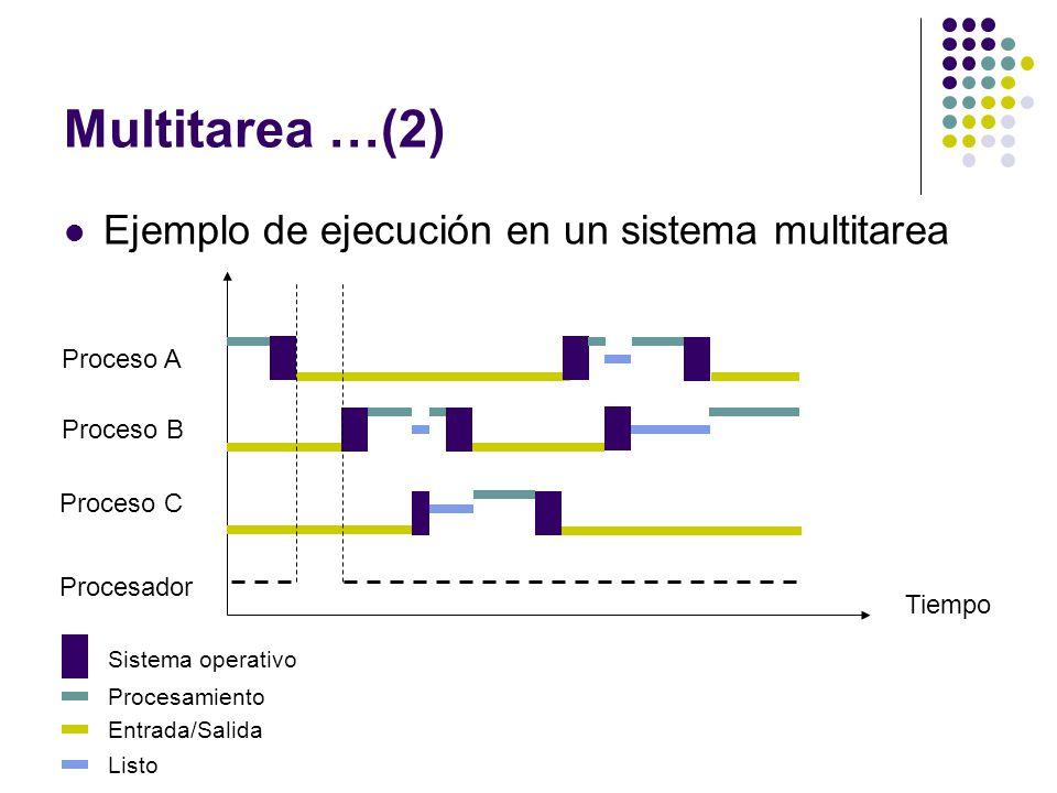 Multitarea …(2) Ejemplo de ejecución en un sistema multitarea Tiempo Proceso A Proceso B Proceso C Procesador Sistema operativo Procesamiento Entrada/