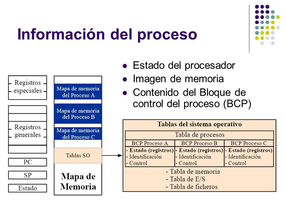 Información del proceso Estado del procesador Imagen de memoria Contenido del Bloque de control del proceso (BCP)