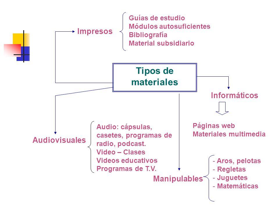 CLASIFICACIÓN DE LOS MATERIALES Tipos de materiales Impresos Guías de estudio Módulos autosuficientes Bibliografía Material subsidiario Audiovisuales Audio: cápsulas, casetes, programas de radio, podcast.