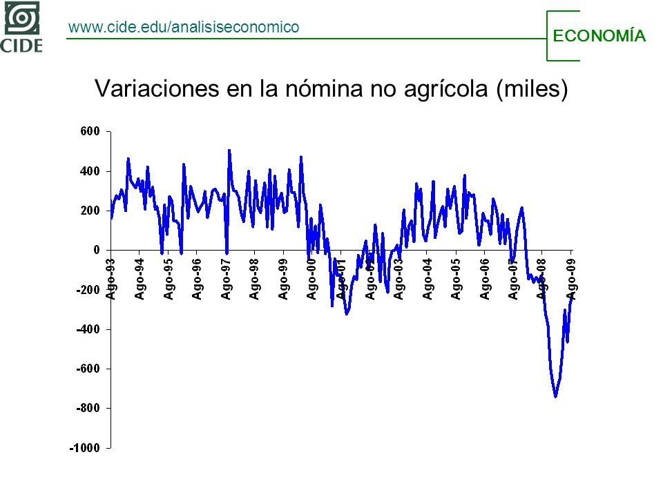 ECONOMÍA www.cide.edu/analisiseconomico Variaciones en la nómina no agrícola (miles)