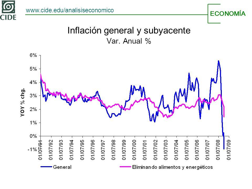 ECONOMÍA www.cide.edu/analisiseconomico Inflación general y subyacente Var. Anual %