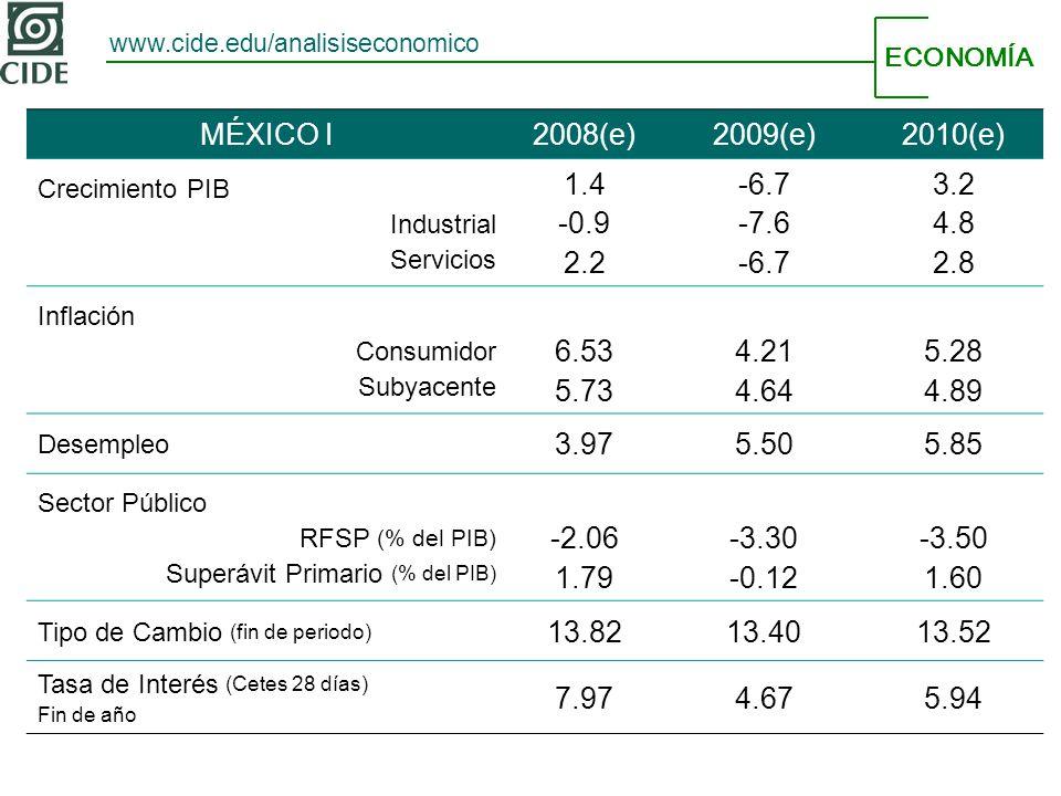 ECONOMÍA www.cide.edu/analisiseconomico MÉXICO I2008(e)2009(e)2010(e) Crecimiento PIB Industrial Servicios 1.4 -0.9 2.2 -6.7 -7.6 -6.7 3.2 4.8 2.8 Inflación Consumidor Subyacente 6.53 5.73 4.21 4.64 5.28 4.89 Desempleo 3.975.505.85 Sector Público RFSP (% del PIB) Superávit Primario (% del PIB) -2.06 1.79 -3.30 -0.12 -3.50 1.60 Tipo de Cambio (fin de periodo) 13.8213.4013.52 Tasa de Interés (Cetes 28 días) Fin de año 7.974.675.94
