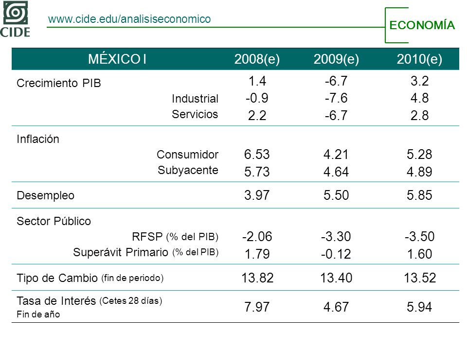 ECONOMÍA www.cide.edu/analisiseconomico MÉXICO I2008(e)2009(e)2010(e) Crecimiento PIB Industrial Servicios 1.4 -0.9 2.2 -6.7 -7.6 -6.7 3.2 4.8 2.8 Inf