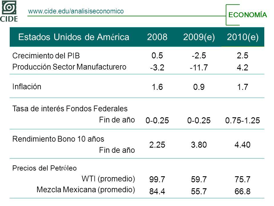 ECONOMÍA www.cide.edu/analisiseconomico Estados Unidos de América20082009(e)2010(e) Crecimiento del PIB Producción Sector Manufacturero 0.5 -3.2 -2.5 -11.7 2.5 4.2 Inflación 1.60.91.7 Tasa de interés Fondos Federales Fin de año 0-0.25 0.75-1.25 Rendimiento Bono 10 años Fin de año 2.253.804.40 Precios del Petróleo WTI (promedio) Mezcla Mexicana (promedio) 99.7 84.4 59.7 55.7 75.7 66.8