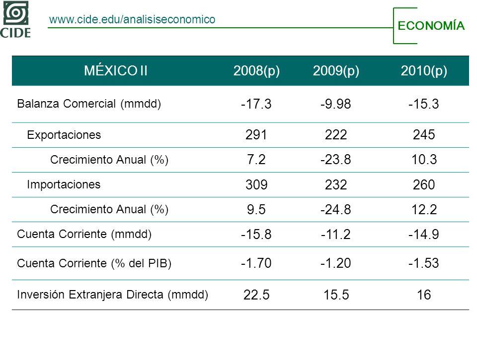 ECONOMÍA www.cide.edu/analisiseconomico MÉXICO II2008(p)2009(p)2010(p) Balanza Comercial (mmdd) -17.3-9.98-15.3 Exportaciones 291222245 Crecimiento Anual (%) 7.2-23.810.3 Importaciones 309232260 Crecimiento Anual (%) 9.5-24.812.2 Cuenta Corriente (mmdd) -15.8-11.2-14.9 Cuenta Corriente (% del PIB) -1.70-1.20-1.53 Inversión Extranjera Directa (mmdd) 22.515.516