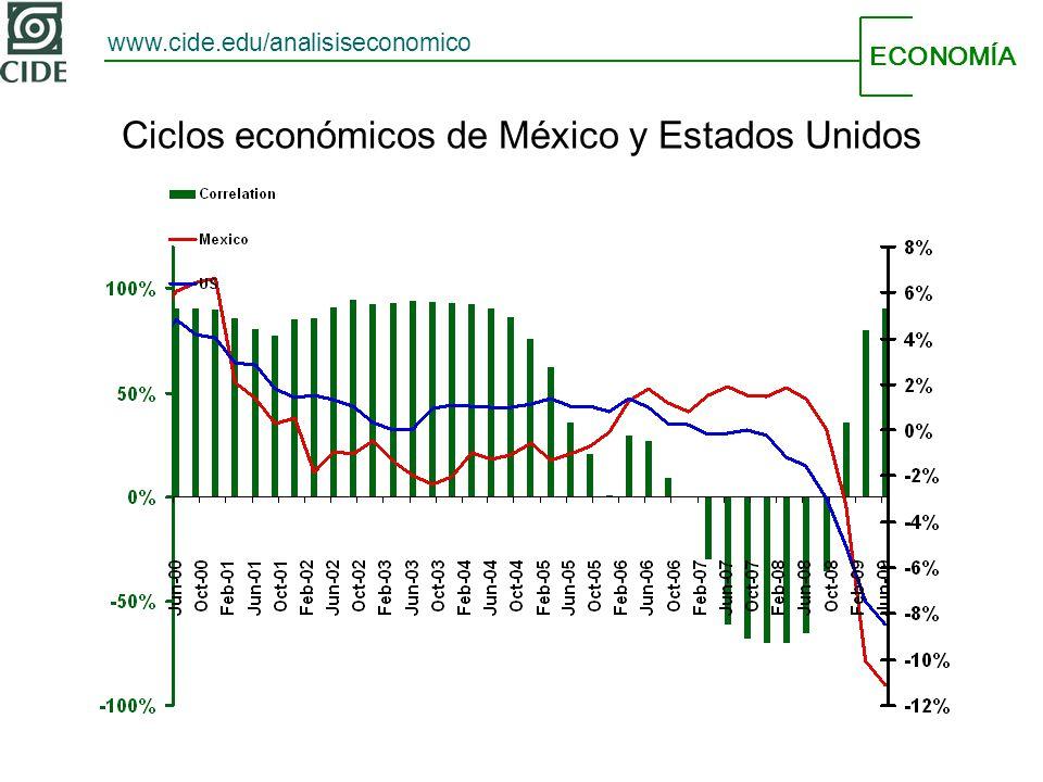 ECONOMÍA www.cide.edu/analisiseconomico Ciclos económicos de México y Estados Unidos