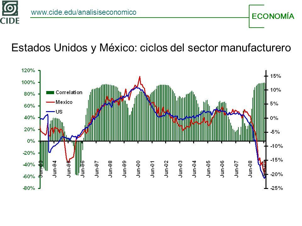 ECONOMÍA www.cide.edu/analisiseconomico Estados Unidos y México: ciclos del sector manufacturero