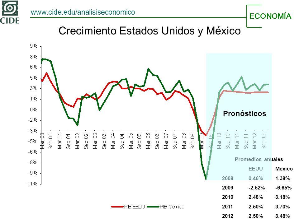 ECONOMÍA www.cide.edu/analisiseconomico Promedios anuales EEUUMéxico 20080.46%1.38% 2009-2.52%-6.65% 20102.48%3.18% 20112.50%3.70% 20122.50%3.48% Crecimiento Estados Unidos y México Pronósticos