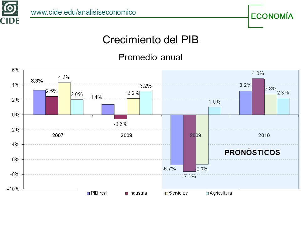ECONOMÍA www.cide.edu/analisiseconomico Crecimiento del PIB Promedio anual PRONÓSTICOS