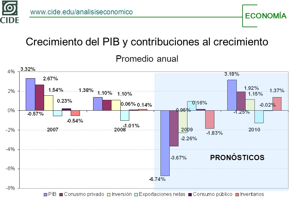 ECONOMÍA www.cide.edu/analisiseconomico Crecimiento del PIB y contribuciones al crecimiento Promedio anual PRONÓSTICOS