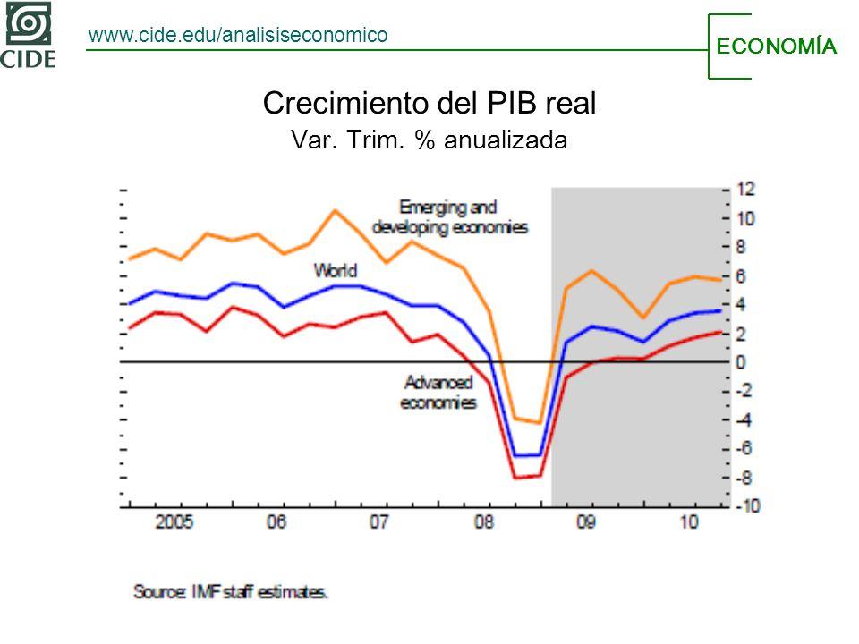 ECONOMÍA www.cide.edu/analisiseconomico Crecimiento del PIB real Var. Trim. % anualizada