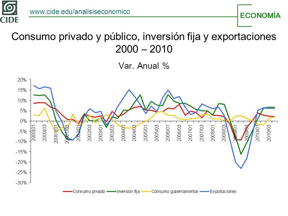 ECONOMÍA www.cide.edu/analisiseconomico Consumo privado y público, inversión fija y exportaciones 2000 – 2010 Var. Anual %