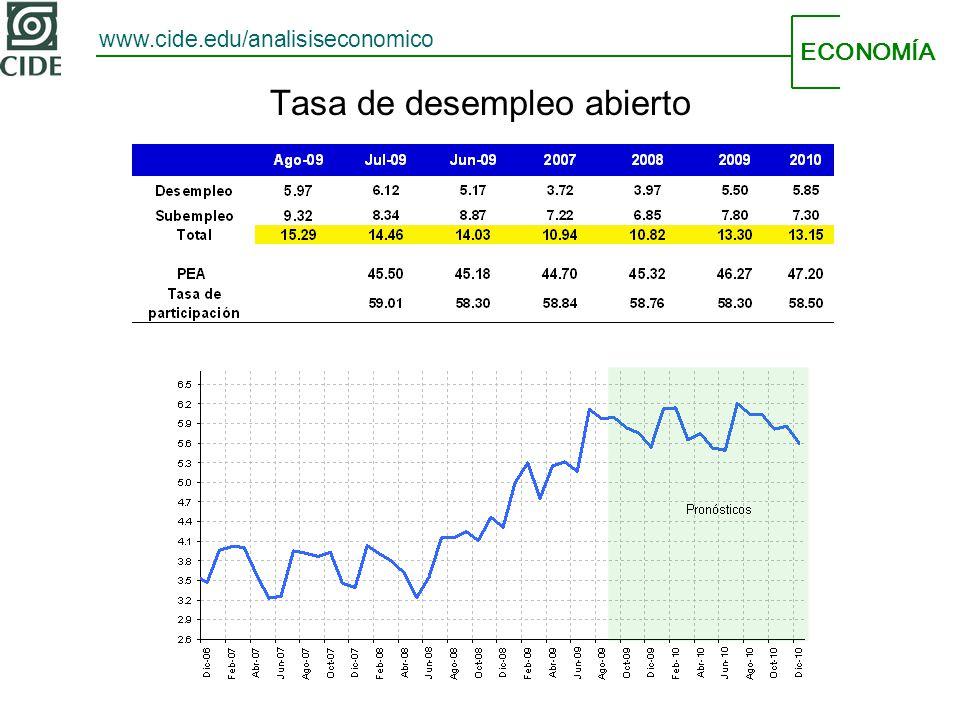 ECONOMÍA www.cide.edu/analisiseconomico Tasa de desempleo abierto