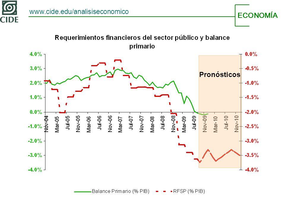 ECONOMÍA www.cide.edu/analisiseconomico Pronósticos