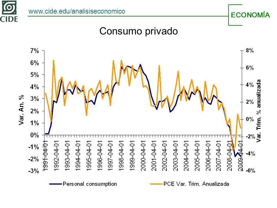 ECONOMÍA www.cide.edu/analisiseconomico Consumo privado