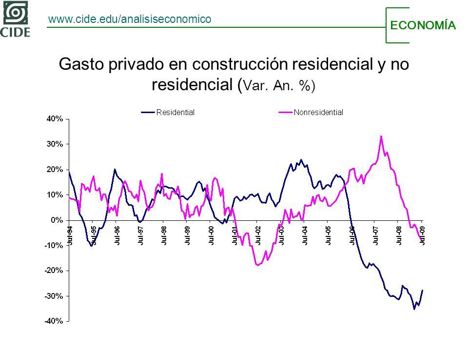 ECONOMÍA www.cide.edu/analisiseconomico Gasto privado en construcción residencial y no residencial ( Var. An. %)