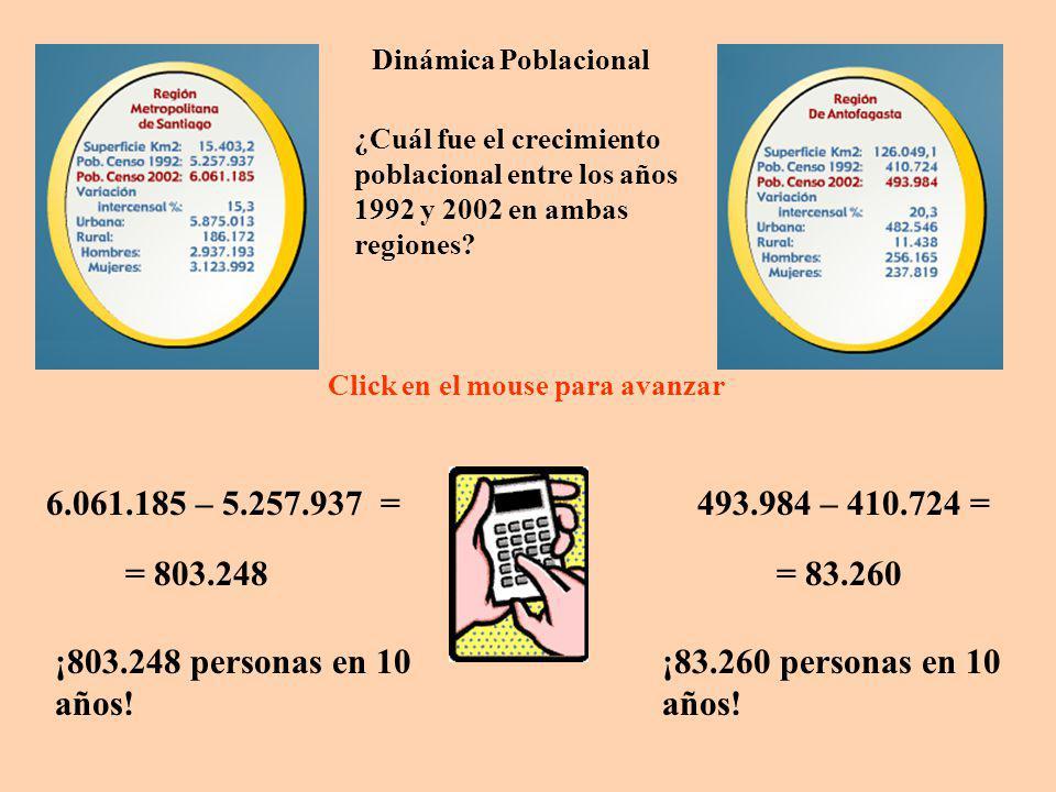 Dinámica Poblacional Intente crear más problemas de dinámica poblacional con estos datos u otros (que se use la calculadora)