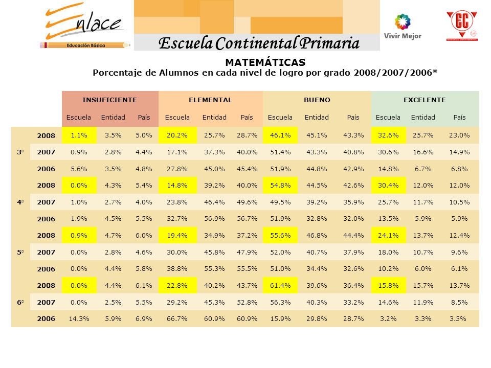 MATEMÁTICASMATEMÁTICAS MATEMÁTICAS INSUFICIENTEELEMENTALBUENOEXCELENTE EscuelaEntidadPaísEscuelaEntidadPaísEscuelaEntidadPaísEscuelaEntidadPaís 3° 2008 1.1%3.5%5.0%20.2%25.7%28.7%46.1%45.1%43.3%32.6%25.7%23.0% 2007 0.9%2.8%4.4%17.1%37.3%40.0%51.4%43.3%40.8%30.6%16.6%14.9% 2006 5.6%3.5%4.8%27.8%45.0%45.4%51.9%44.8%42.9%14.8%6.7%6.8% 4° 2008 0.0%4.3%5.4%14.8%39.2%40.0%54.8%44.5%42.6%30.4%12.0% 2007 1.0%2.7%4.0%23.8%46.4%49.6%49.5%39.2%35.9%25.7%11.7%10.5% 2006 1.9%4.5%5.5%32.7%56.9%56.7%51.9%32.8%32.0%13.5%5.9% 5° 2008 0.9%4.7%6.0%19.4%34.9%37.2%55.6%46.8%44.4%24.1%13.7%12.4% 2007 0.0%2.8%4.6%30.0%45.8%47.9%52.0%40.7%37.9%18.0%10.7%9.6% 2006 0.0%4.4%5.8%38.8%55.3%55.5%51.0%34.4%32.6%10.2%6.0%6.1% 6° 2008 0.0%4.4%6.1%22.8%40.2%43.7%61.4%39.6%36.4%15.8%15.7%13.7% 2007 0.0%2.5%5.5%29.2%45.3%52.8%56.3%40.3%33.2%14.6%11.9%8.5% 2006 14.3%5.9%6.9%66.7%60.9% 15.9%29.8%28.7%3.2%3.3% 3.5% MATEMÁTICAS Porcentaje de Alumnos en cada nivel de logro por grado 2008/2007/2006*