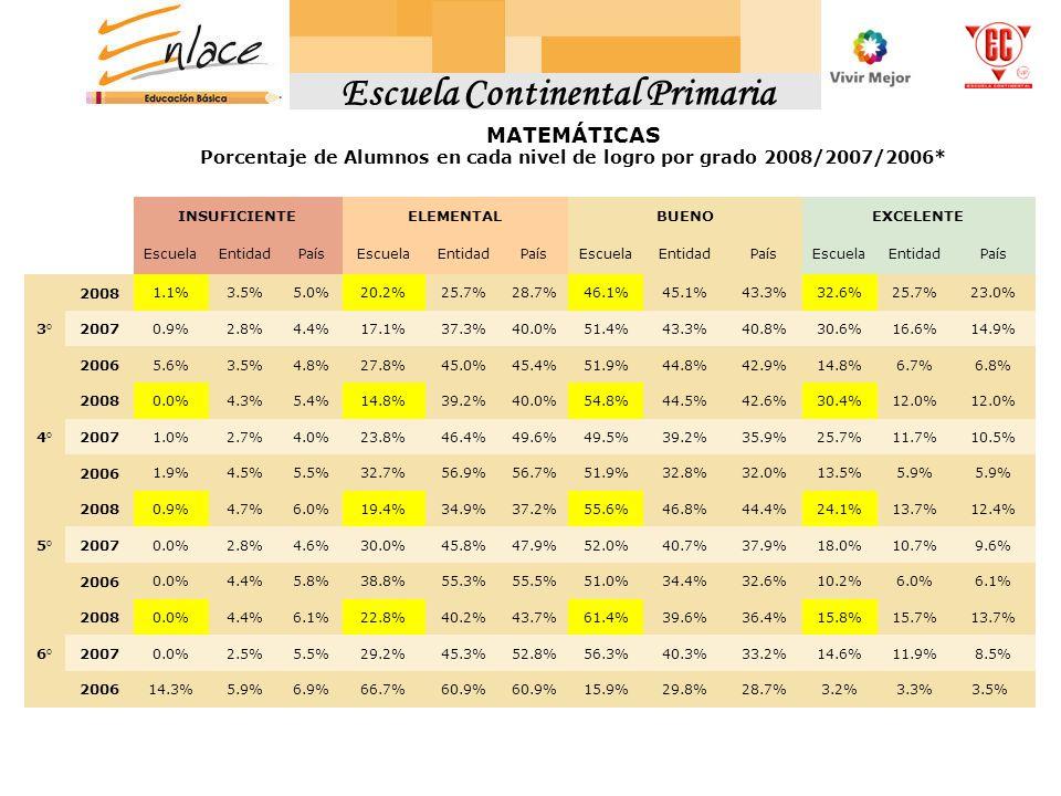 MATEMÁTICASMATEMÁTICAS MATEMÁTICAS INSUFICIENTEELEMENTALBUENOEXCELENTE EscuelaEntidadPaísEscuelaEntidadPaísEscuelaEntidadPaísEscuelaEntidadPaís 3° 200