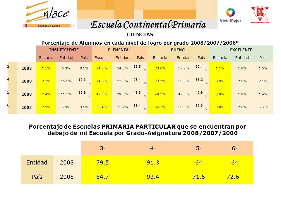 CIENCIAS Porcentaje de Alumnos en cada nivel de logro por grado 2008/2007/2006* INSUFICIENTEELEMENTALBUENOEXCELENTE EscuelaEntidadPaísEscuelaEntidadPaísEscuelaEntidadPaísEscuelaEntidadPaís 3°3° 2008 1.1%6.3%8.5%24.2%34.6% 39.5 % 73.6%57.2% 50.4 % 1.1%1.8%1.5% 4°4° 2008 2.7%15.5% 19.3 % 14.3%23.5% 25.4 % 73.2%58.3% 53.2 % 9.8%2.6%2.1% 5°5° 2008 7.4%11.1% 13.9 % 42.6%39.6% 41.8 % 49.1%47.5% 42.9 % 0.9%1.8%1.4% 6°6° 2008 2.9%6.9%9.5%30.4%31.7% 35.4 % 66.7%58.9% 52.9 % 0.0%2.6% 2.2% Porcentaje de Escuelas PRIMARIA PARTICULAR que se encuentran por debajo de mi Escuela por Grado-Asignatura 2008/2007/2006 3°4°5°6° Entidad200879.591.364 País200884.793.471.6 72.6