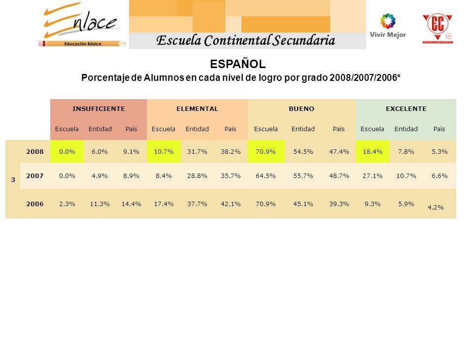 Escuela Continental Secundaria ESPAÑOL Porcentaje de Alumnos en cada nivel de logro por grado 2008/2007/2006* INSUFICIENTEELEMENTALBUENOEXCELENTE EscuelaEntidadPaísEscuelaEntidadPaísEscuelaEntidadPaísEscuelaEntidadPaís 3 20080.0%6.0%9.1%10.7%31.7%38.2%70.9%54.5%47.4%18.4%7.8%5.3% 20070.0%4.9%8.9%8.4%28.8%35.7%64.5%55.7%48.7%27.1%10.7%6.6% 20062.3%11.3%14.4%17.4%37.7%42.1%70.9%45.1%39.3%9.3%5.9% 4.2%