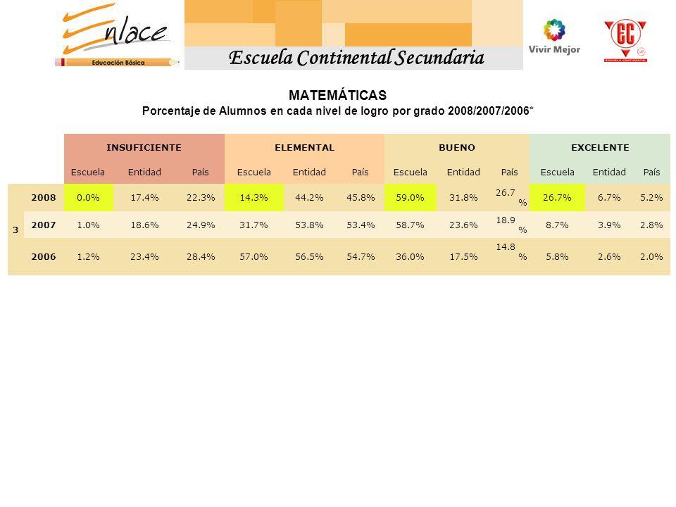 MATEMÁTICAS Porcentaje de Alumnos en cada nivel de logro por grado 2008/2007/2006* INSUFICIENTEELEMENTALBUENOEXCELENTE EscuelaEntidadPaísEscuelaEntida