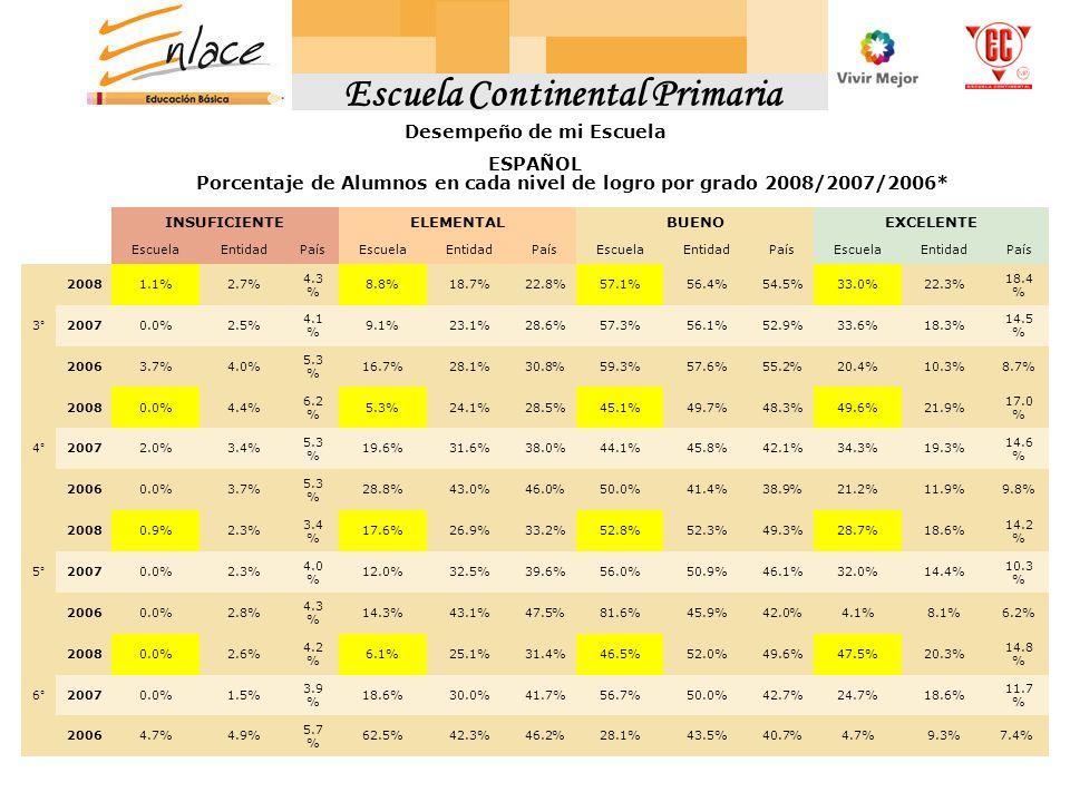 Escuela Continental Primaria Desempeño de mi Escuela ESPAÑOL INSUFICIENTEELEMENTALBUENOEXCELENTE EscuelaEntidadPaísEscuelaEntidadPaísEscuelaEntidadPaísEscuelaEntidadPaís 3° 20081.1%2.7% 4.3 % 8.8%18.7%22.8%57.1%56.4%54.5%33.0%22.3% 18.4 % 20070.0%2.5% 4.1 % 9.1%23.1%28.6%57.3%56.1%52.9%33.6%18.3% 14.5 % 20063.7%4.0% 5.3 % 16.7%28.1%30.8%59.3%57.6%55.2%20.4%10.3%8.7% 4° 20080.0%4.4% 6.2 % 5.3%24.1%28.5%45.1%49.7%48.3%49.6%21.9% 17.0 % 20072.0%3.4% 5.3 % 19.6%31.6%38.0%44.1%45.8%42.1%34.3%19.3% 14.6 % 20060.0%3.7% 5.3 % 28.8%43.0%46.0%50.0%41.4%38.9%21.2%11.9%9.8% 5° 20080.9%2.3% 3.4 % 17.6%26.9%33.2%52.8%52.3%49.3%28.7%18.6% 14.2 % 20070.0%2.3% 4.0 % 12.0%32.5%39.6%56.0%50.9%46.1%32.0%14.4% 10.3 % 20060.0%2.8% 4.3 % 14.3%43.1%47.5%81.6%45.9%42.0%4.1%8.1%6.2% 6° 20080.0%2.6% 4.2 % 6.1%25.1%31.4%46.5%52.0%49.6%47.5%20.3% 14.8 % 20070.0%1.5% 3.9 % 18.6%30.0%41.7%56.7%50.0%42.7%24.7%18.6% 11.7 % 20064.7%4.9% 5.7 % 62.5%42.3%46.2%28.1%43.5%40.7%4.7%9.3%7.4% Porcentaje de Alumnos en cada nivel de logro por grado 2008/2007/2006*