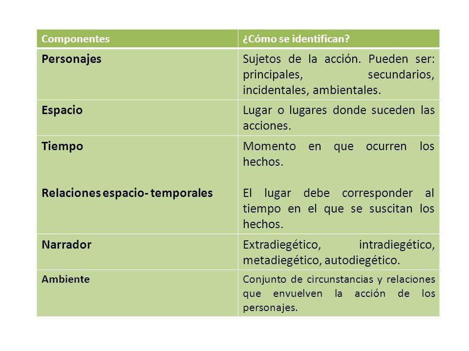 Componentes¿Cómo se identifican.PersonajesSujetos de la acción.